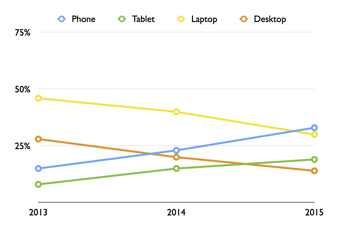 Line chart showing the perceived importance of phones, tablets, laptops, and desktops from 2013-2015.